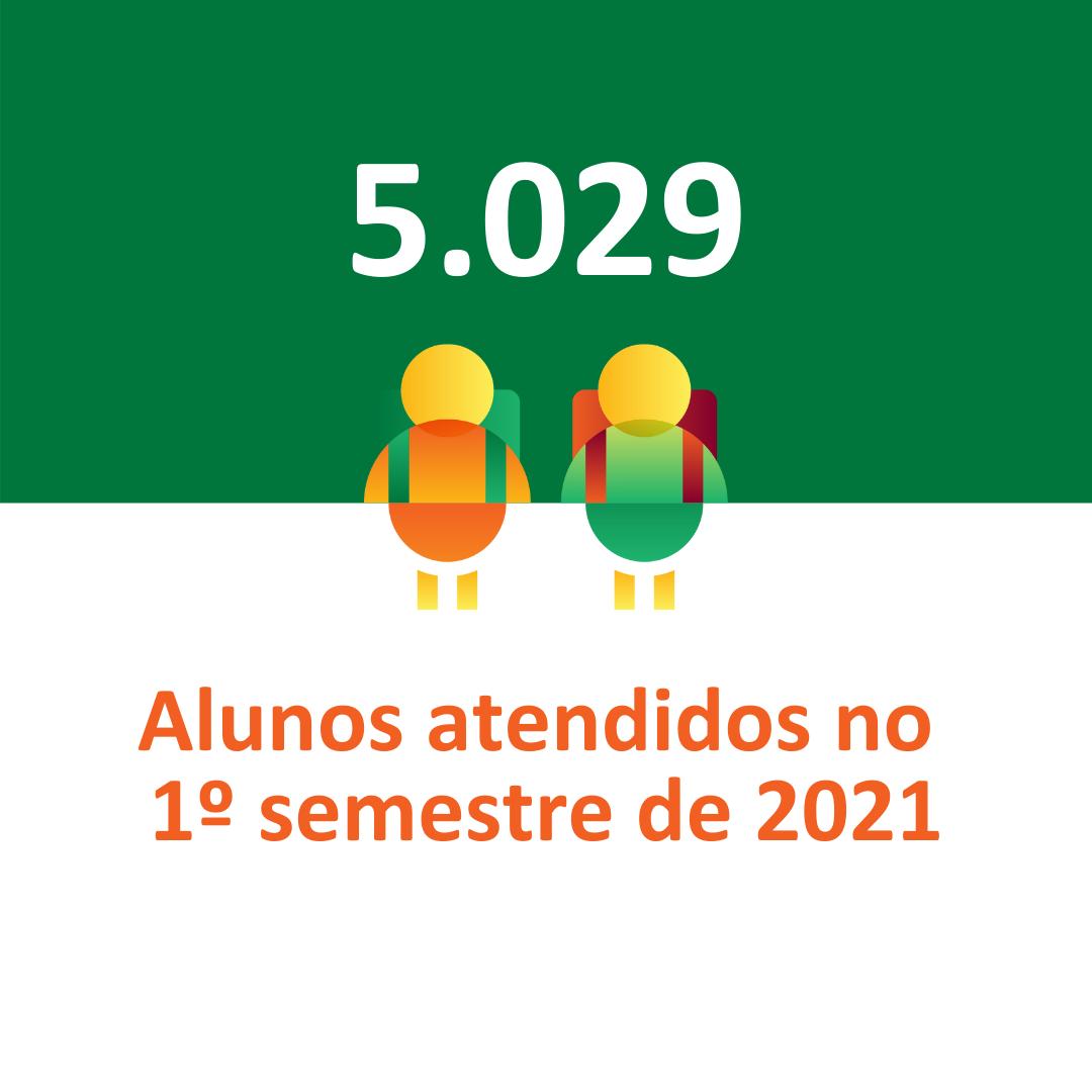 Aplicações de Programas no 1º semestre de 2021